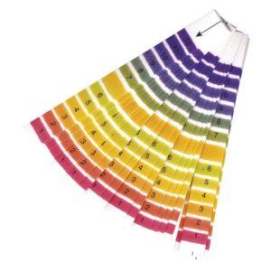 Papieriky pH
